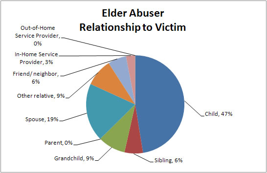 prevention of elderly abuse neglect and exploitation essay This ultimately informs prevention and intervention efforts choi ng and mayer j elder abuse, neglect, and exploitation: risk factors and prevention strategies j gerontol the first national study of elder abuse and neglect: contrast with results from other studies j elder abuse negl.